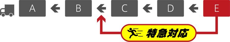 特急対応の図