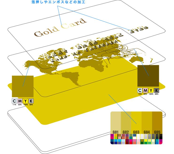 PVCゴールドカード製作工程