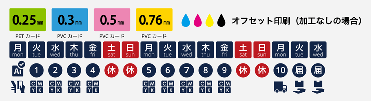 PET・PVCカードオフセット印刷の納期